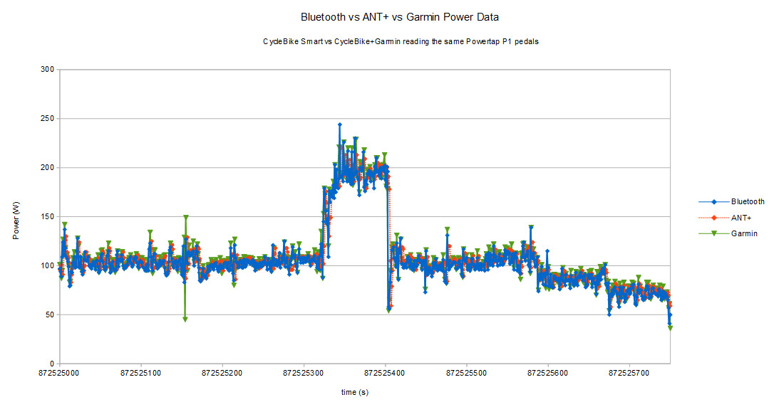 Data from Powertap P1 pedals using Garmin Edge 1000, Android phone with CycleBike+ and CycleBike Smart on Bluetooth