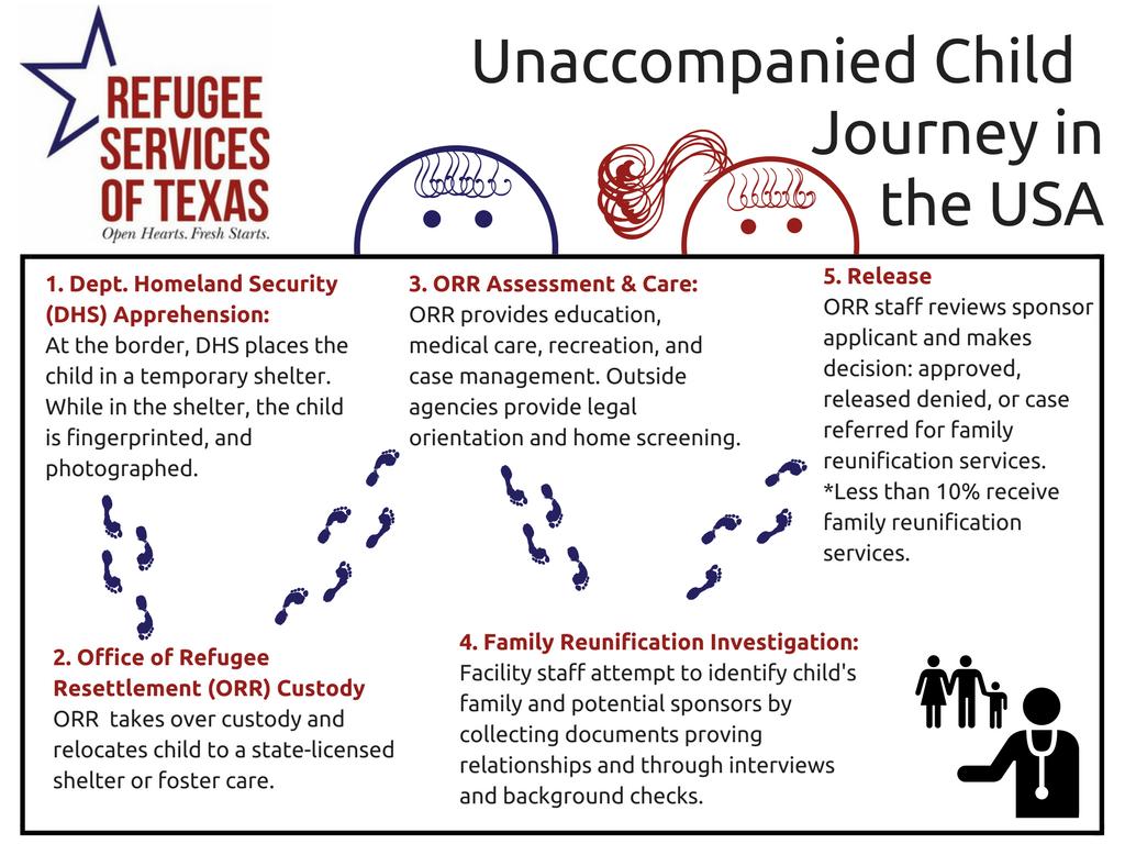 Unaccompined Minor W%2F Children Journey Image (2) (1).png