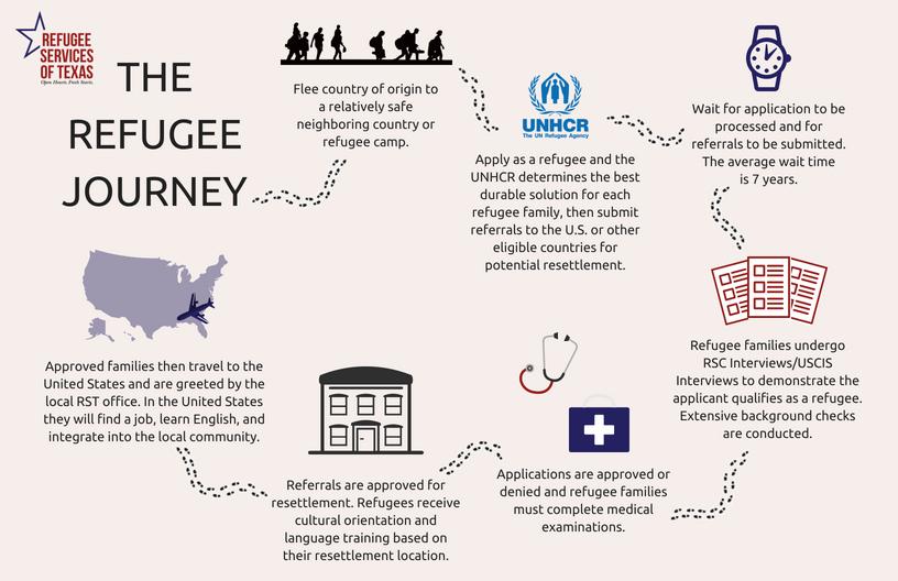 Website - The Refugee Journey.png