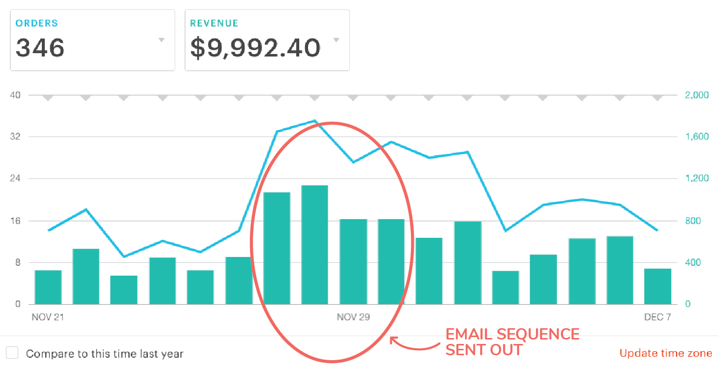 Morgan-Nield-Email-List-Revenue-Graphic.png