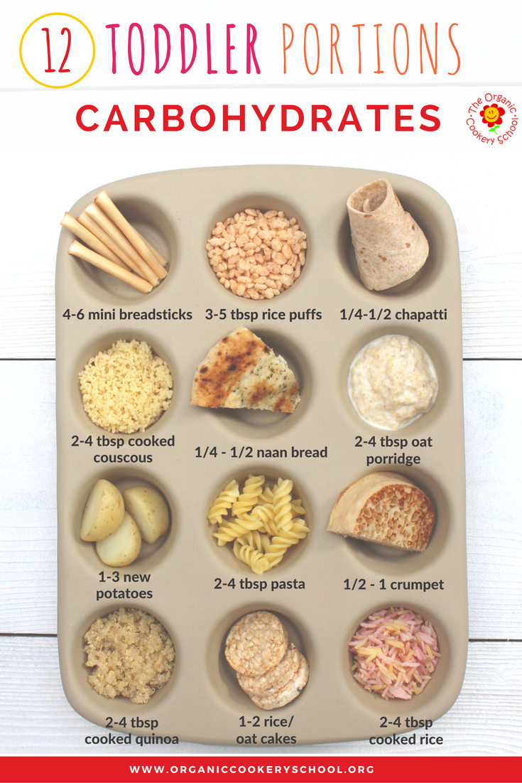 Toddler Portion Sizes – Ideas and Strategies to Ensure Your