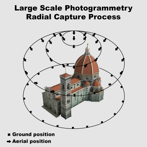 Figure 1: An example of a radial capture process