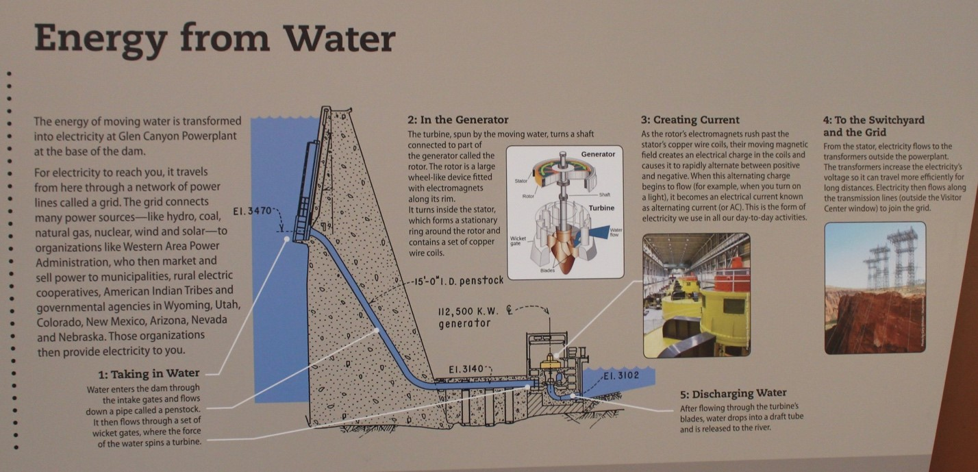 How does the Glen Canyon Dam and Power Plant create electricity from flowing water from the Colorado River? This image at the Carl Hayden Visitor's Center explains. Photo by Laurel Kruke.