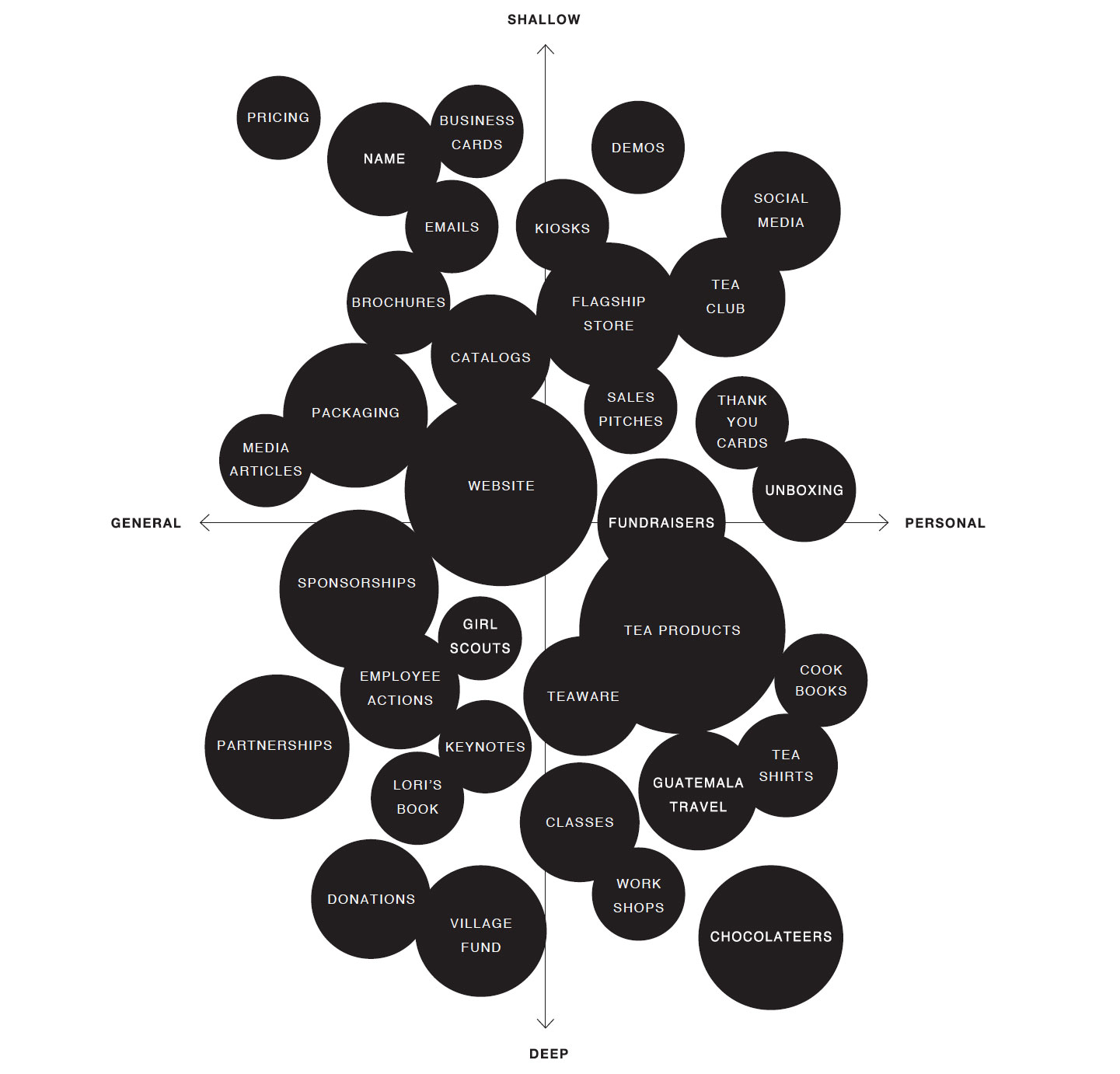 BRAND EXPERIENCE MAP