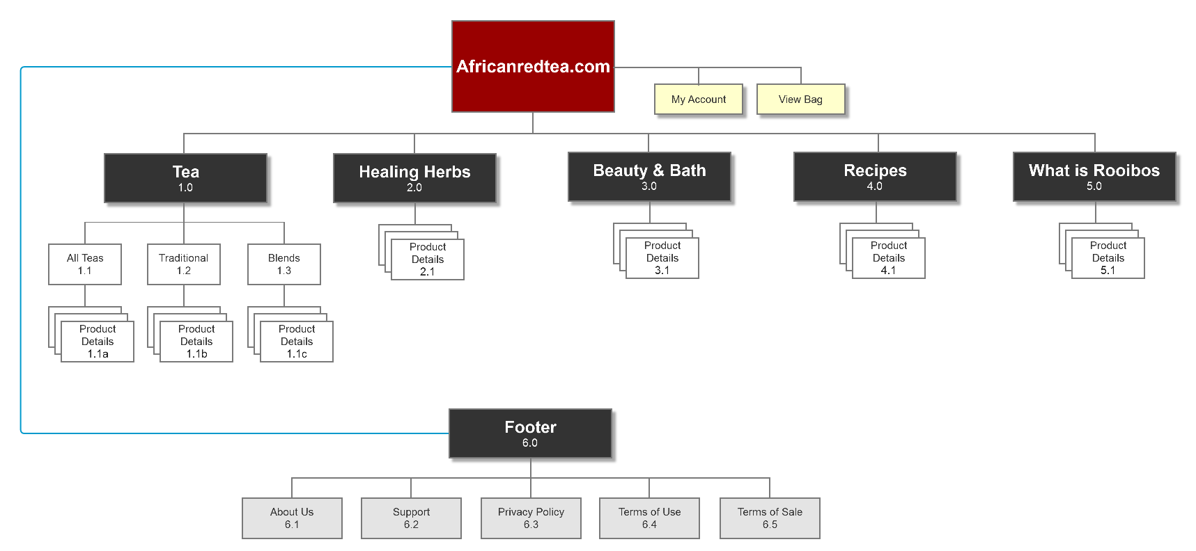 new_sitemap.png