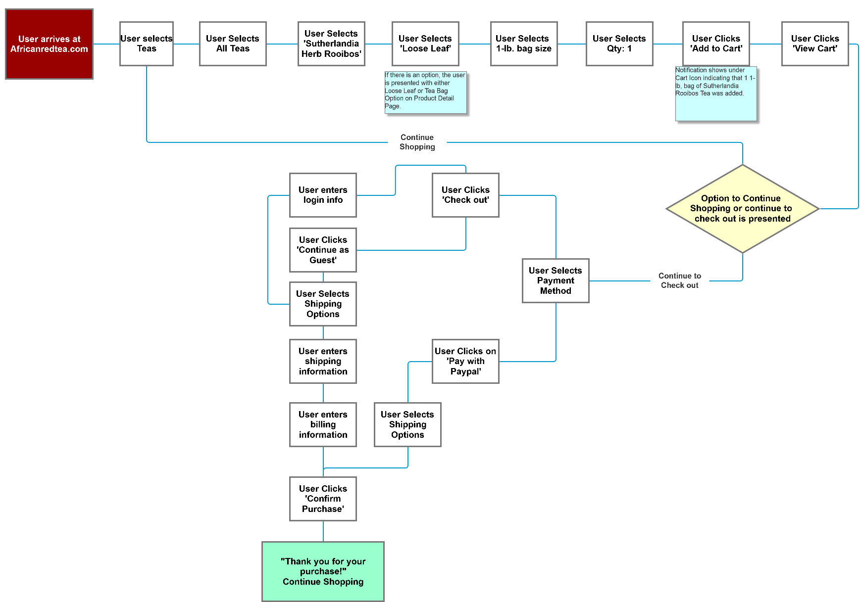User flow with the goal of purchasing one bag of loose leaf rooibos.