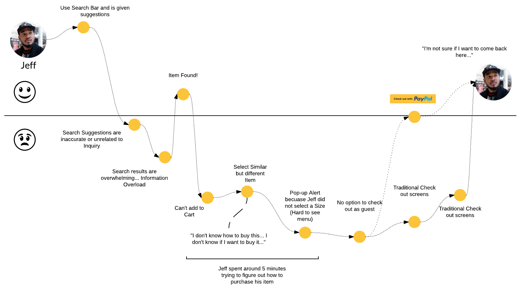 User Journey - Page 1.png