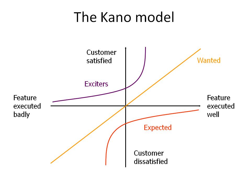 kano-model.png