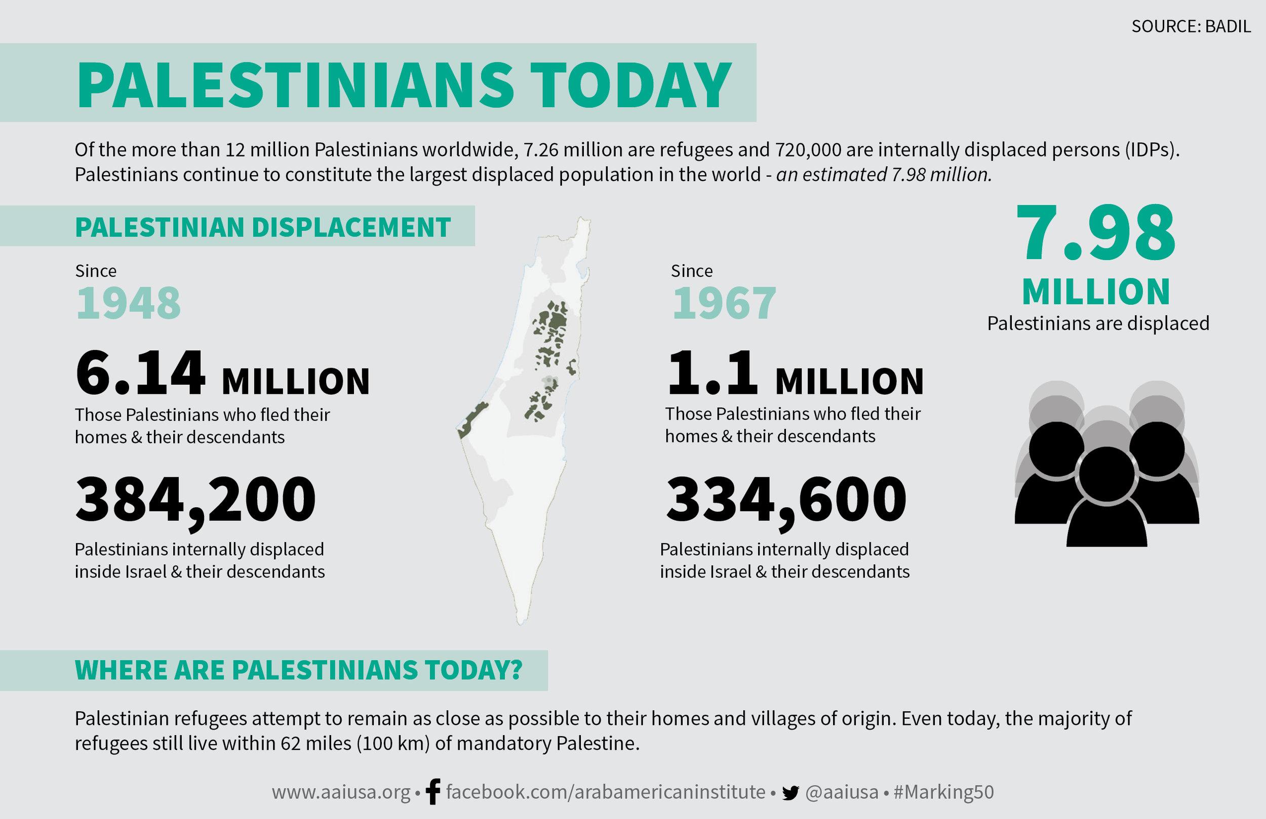 Palestinian Displacement.jpg