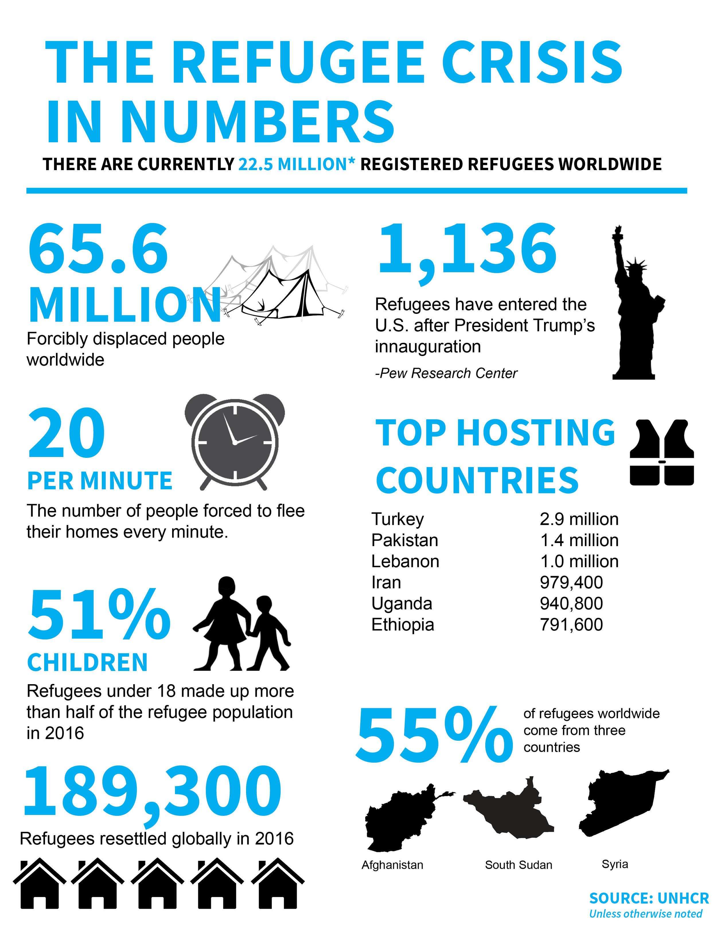 Refugee Crisis in Numbers.jpg
