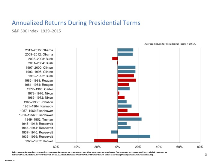 It seems market returns are related to something other than who is in the oval office.