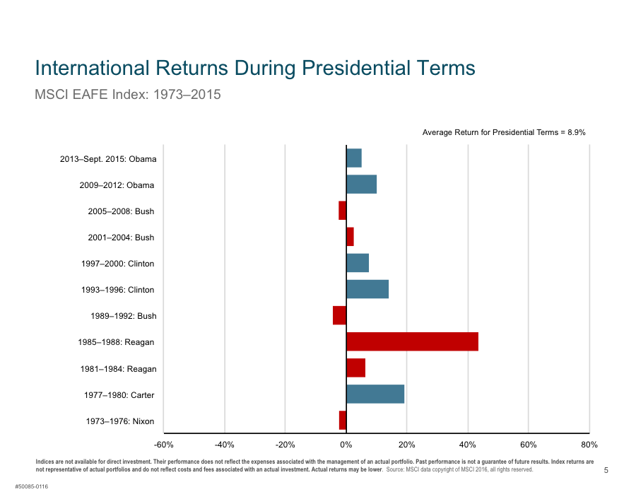 international returns during presidential terms.png