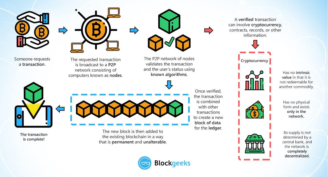 "Figure 1. A basic illustration of how transactions are registered on the blockchain with regards to Bitcoin in particular. From ""Blockchain Infographic"", 2018, https://blockgeeks.com/guides/what-is-blockchain-technology"