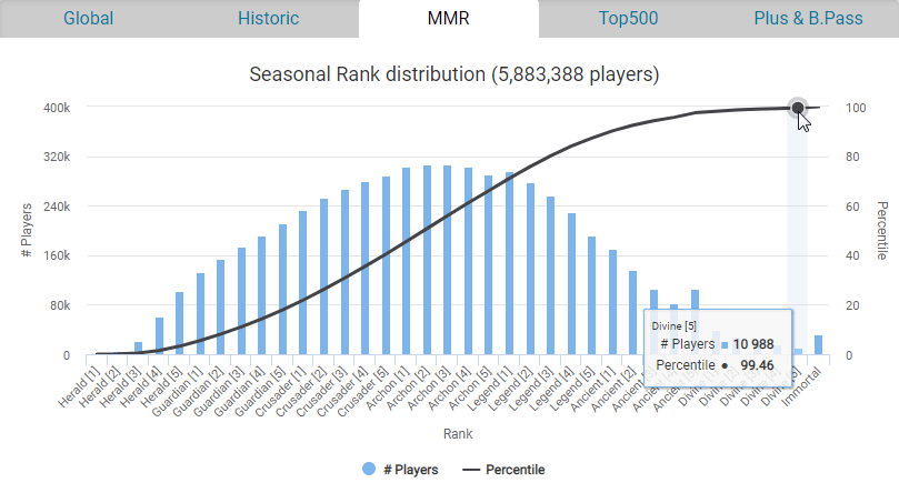 FIGURE 1. Seasonal Rank Distribution for DotA 2, retrieved from  https://dota.rgp.io/mmr/