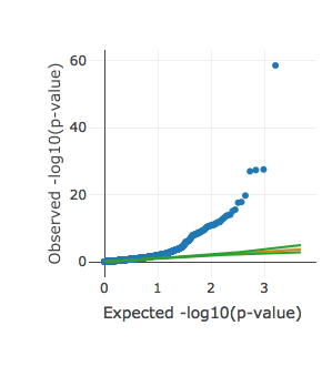 QQ plot of significance for all intercept estimates. Interactive versions of these plots can be found on the  UKBB heritability results site .