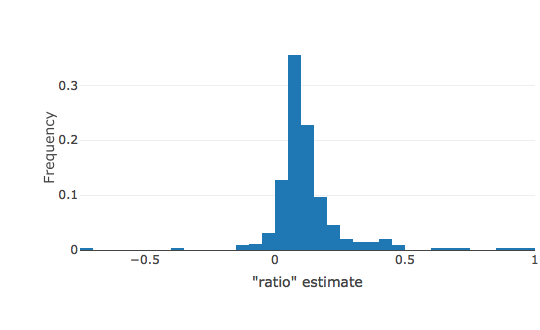 Distribution of LDSR ratio estimates for phenotypes with \(N_{eff}\) > 50,000. An interactive versions of this plot can be found on the  UKBB heritability results site .