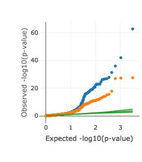 QQ plots for the significance of the intercept term in univariate (blue) and partitioned (orange) LDSR. Both plots restricted to phenotypes with univariate LDSR results. Interactive versions of these plots can be found on the  UKBB heritability results site .