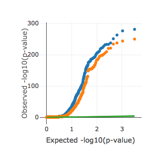 QQ plots for the significance of the estimated heritability in univariate (blue) and partitioned (orange) LDSR for all phenotypes. Both plots restricted to phenotypes with univariate LDSR results. Interactive versions of these plots can be found on the  UKBB heritability results site .