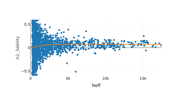 Loess fit of average estimated heritability as a function of effective sample size. Zoomed to show detail at small sample sizes. Phenotypes with \(N_{eff}\) < 100 omitted to avoid outliers with extreme heritability estimates. An interactive version of this plot can be found on the  UKBB heritability results site .