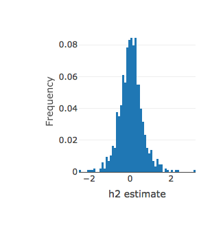 Distribution of liability-scale heritability estimates for 854 binary phenotypes with effective sample sizes between 200 and 1000. Effective sample sizes below 200 omitted for clarity. An interactive version of this plot can be found on the  UKBB heritability results site .