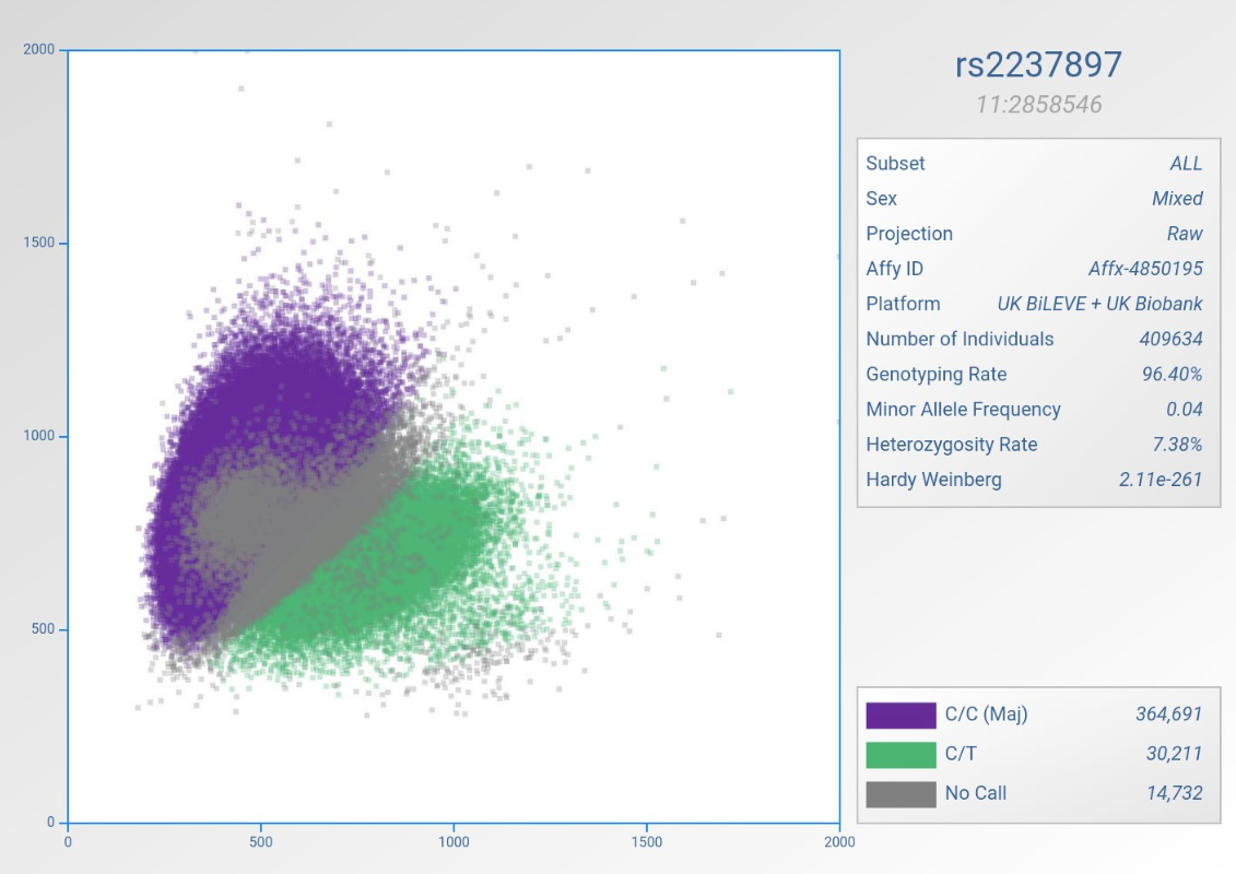 Scatterplot of SNP intensity for rs2237897 in UK Biobank courtesy of http://mccarthy.well.ox.ac.uk/ScatterShotWebApp/ui/scattershot and brought to our attention by Adam Butterworth (@aidanbutty). Thanks Adam!