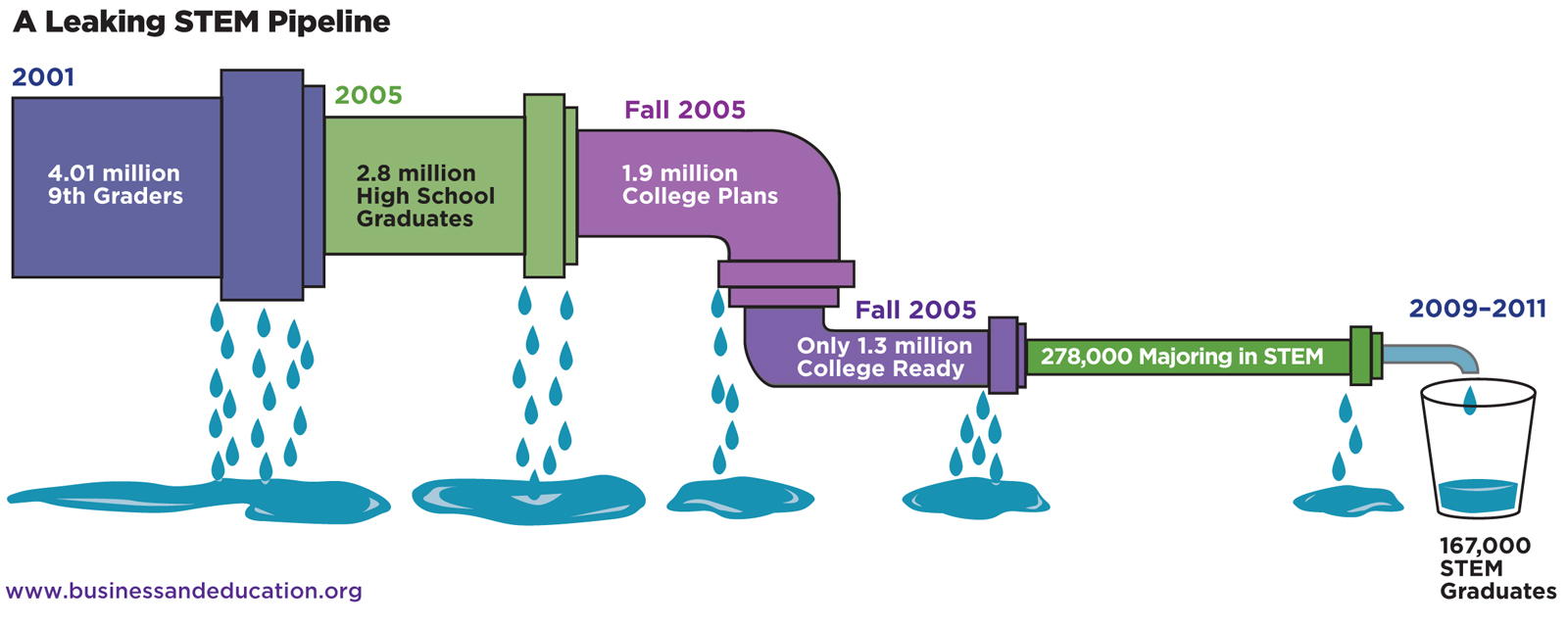 The idea of the leaky STEM pipeline has been around for many years.