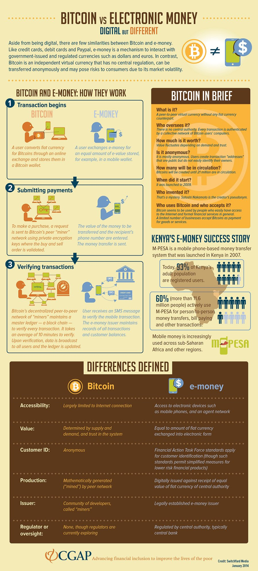 bitcoin infographic alepietrocola - The Bootstrapper's Guide to Authorised Payment Institution or Electronic Money Institution Licence in Europe