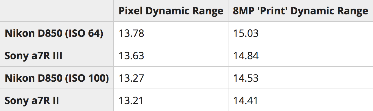 There are numerous sites that exhaustively test and compare camera models by dynamic range, Here,  DPReview compares dynamic range between the latest DSLR cameras (2017)