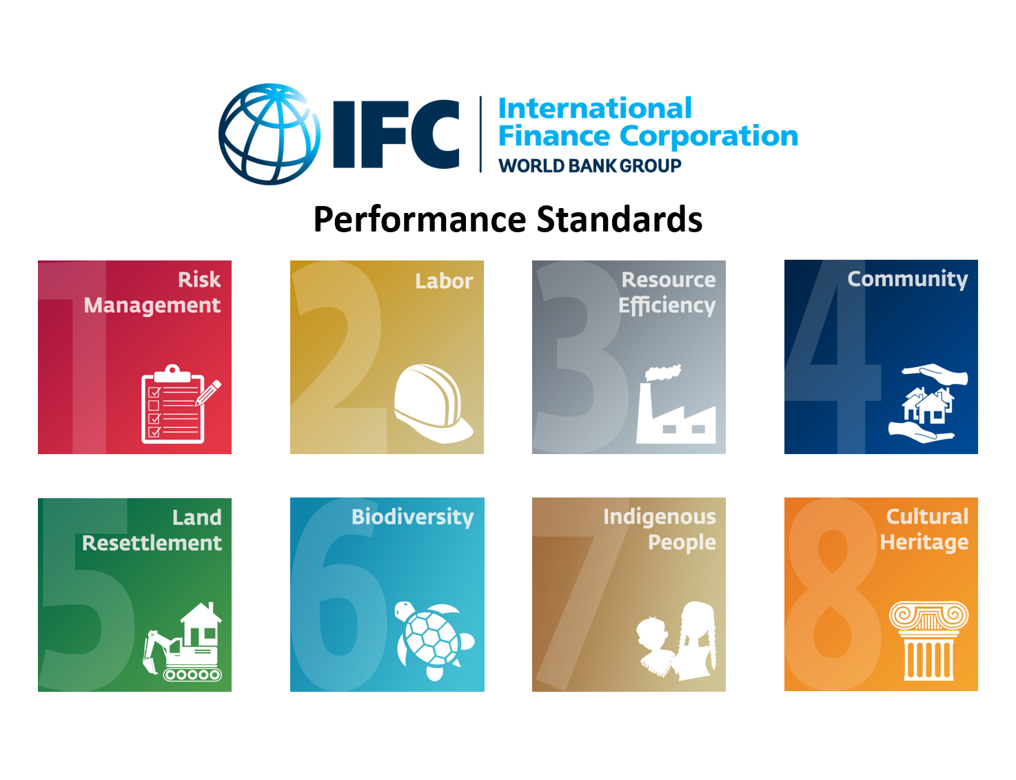 IFC's Environmental and Social Performance Standards