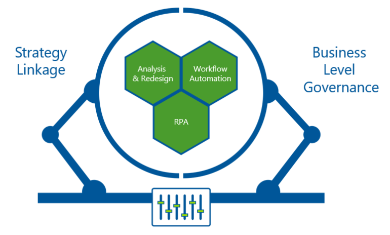 RPA - enable your enterprise to identify, assess, prioritize, execute and govern robotic process automation (RPA) projects.