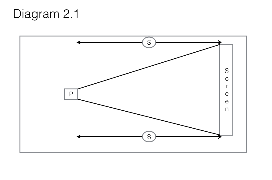 The layout of the living demonstrates how the image generated by the projector (p), in combination with the range of the speakers (s) made the room quite useless as a reading room for the weary Cookman.