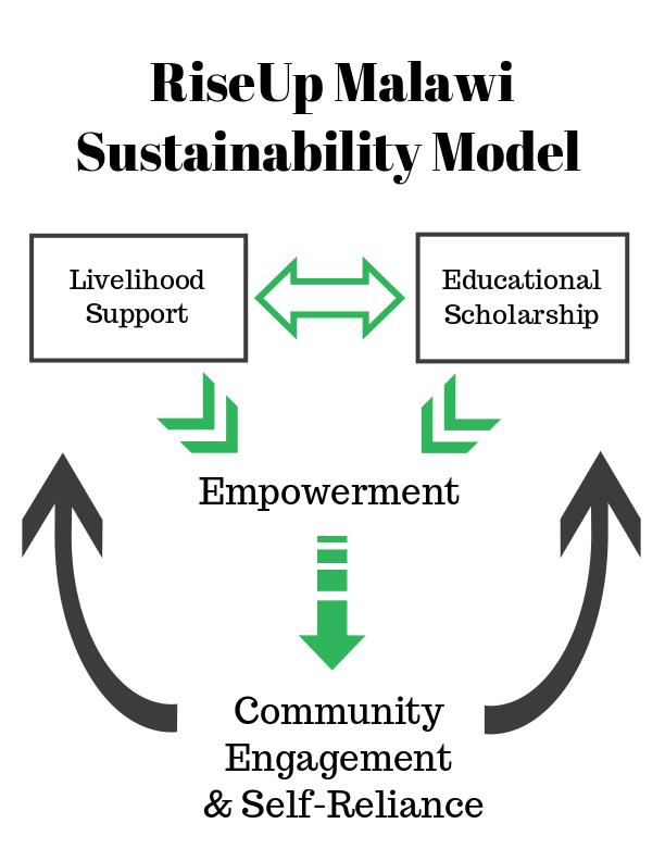 RUM_SustainabilityModel.jpg
