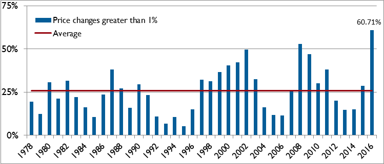 FactSet Chart