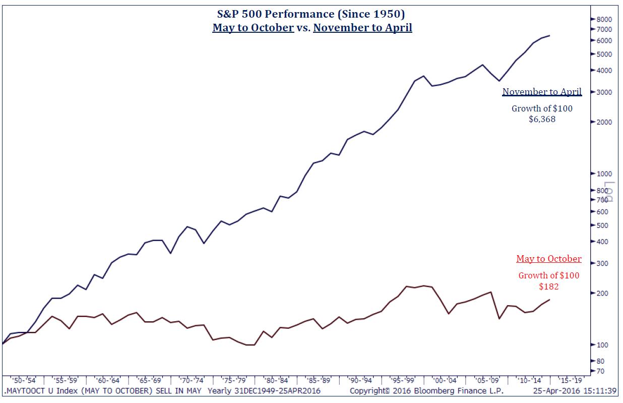 S&P Performance