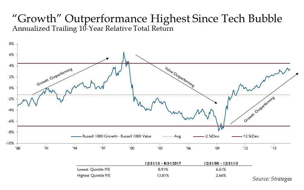 Value - Growth Chart.jpg