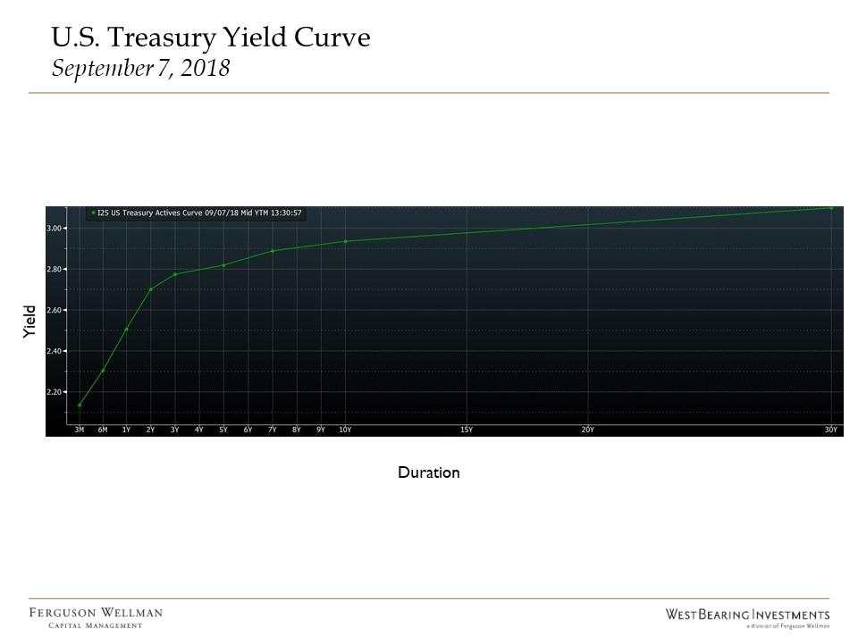Yiled_Curve_Chart.jpg