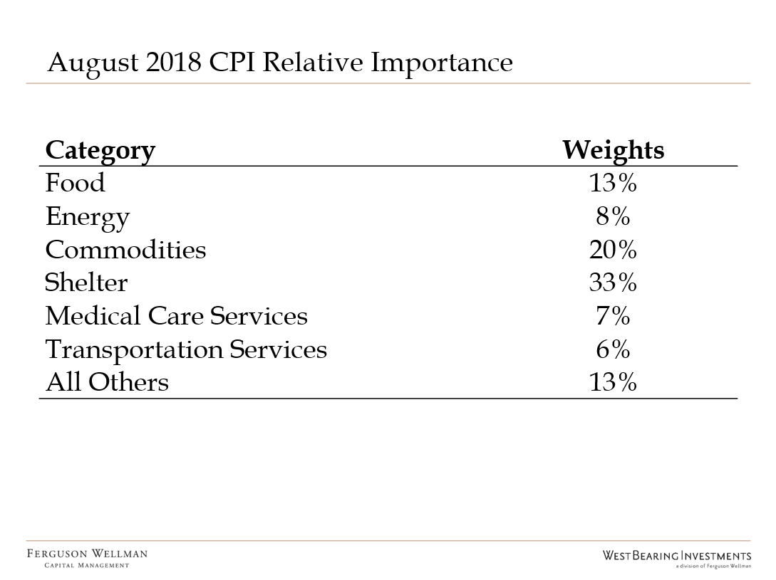 August 2018 CPI Relative Importance.PNG