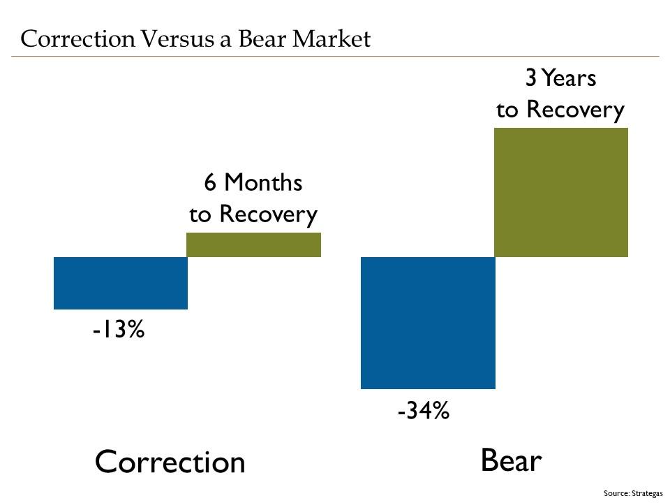 Correction vs Bear Market Chart.v2.jpg