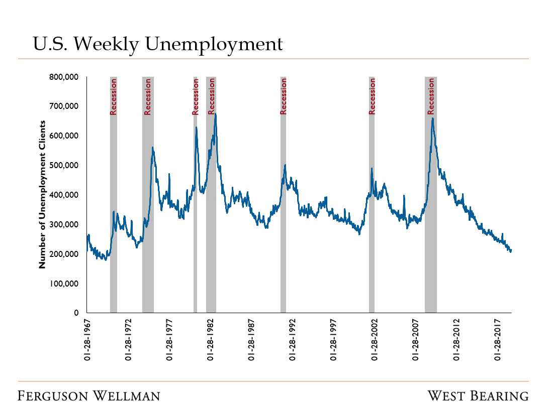 Source: Federal Reserve of St. Louis
