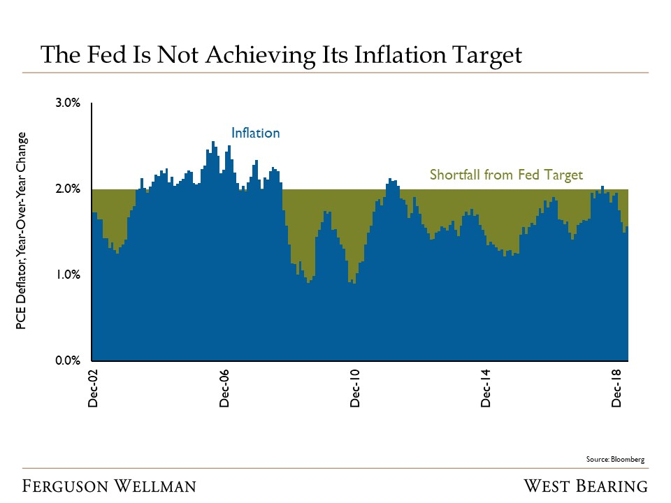 The Fed Is Not Achieving Its Inflation Target.jpg