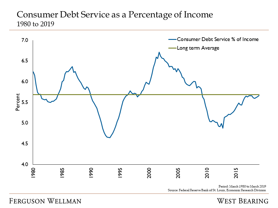 Consumer Debt Service as a Percentage of Income - FRED.png