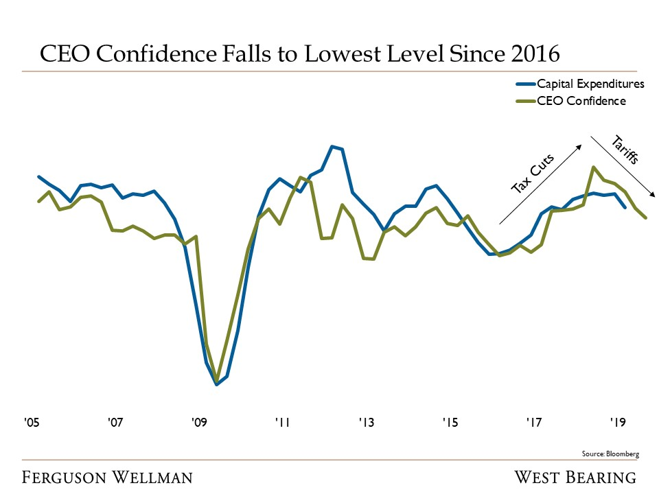 CEO Confidence Falls to Lowest Level Since 2016.jpg