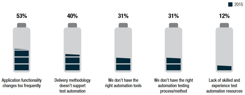 Test Automation challenges. Source: World Quality Report 2015-16
