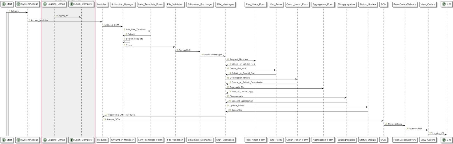 Test Sequence Graph from a Test Automation Model