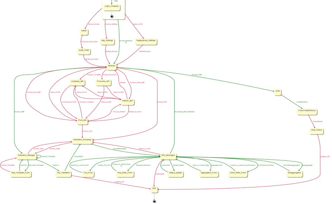 Coverage Graph depicting the paths traversed (green color) by the automation model