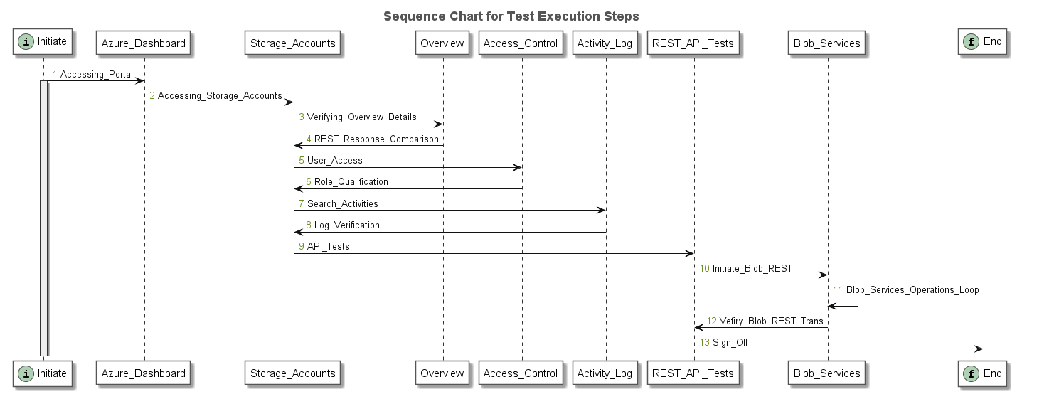 Test Sequence Graph