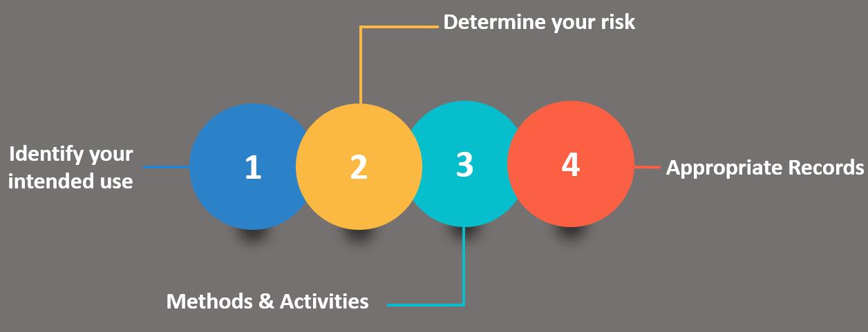 Figure 1: FDA's 4 Step Method for Software Assurance