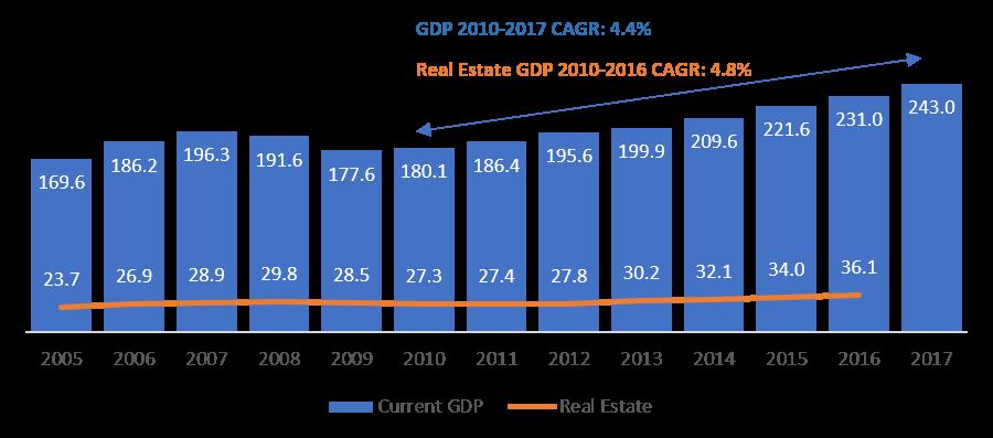 Source:  U.S. Bureau of Economic Analysis