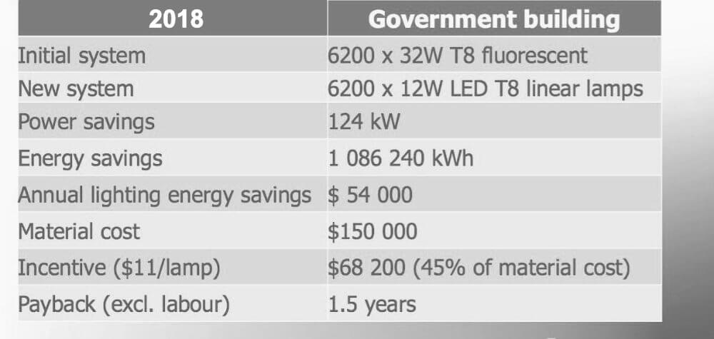 LED T8 linear Lamp upgrade benefit chart