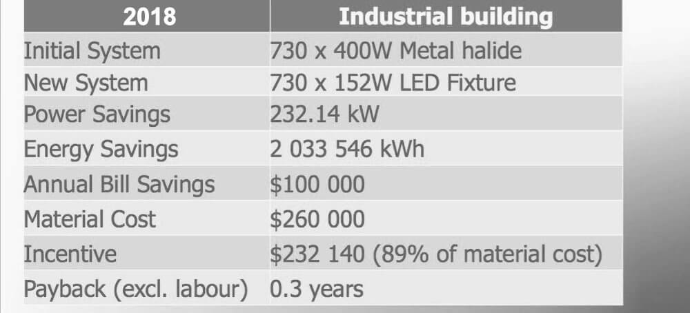 LED Fixture upgrade benefits table